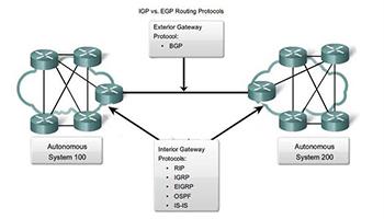 معرفی پروتکلهای مسیریابی